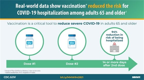 CDC Study