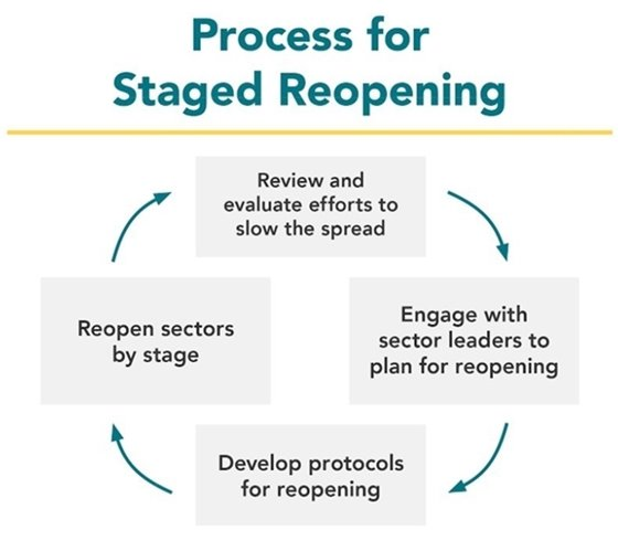 Reopening Process