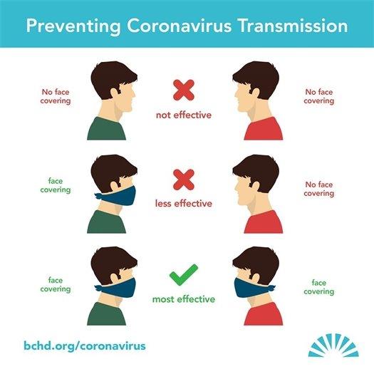 Preventing Coronavirus Transmission