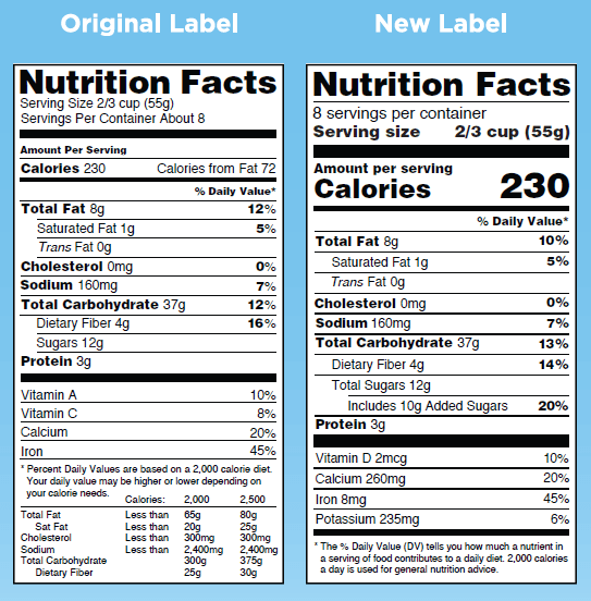 Comparison of nutrition labels